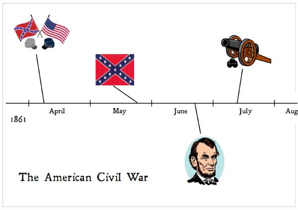 Civil War Timeline Printables Skip The School