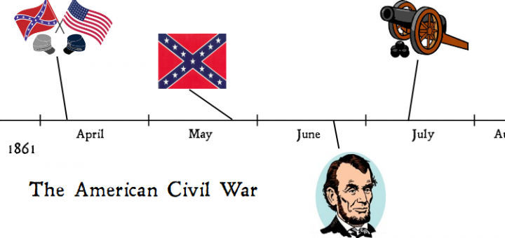 photo regarding Timeline Printable referred to as Civil War Timeline Printables Miss the University