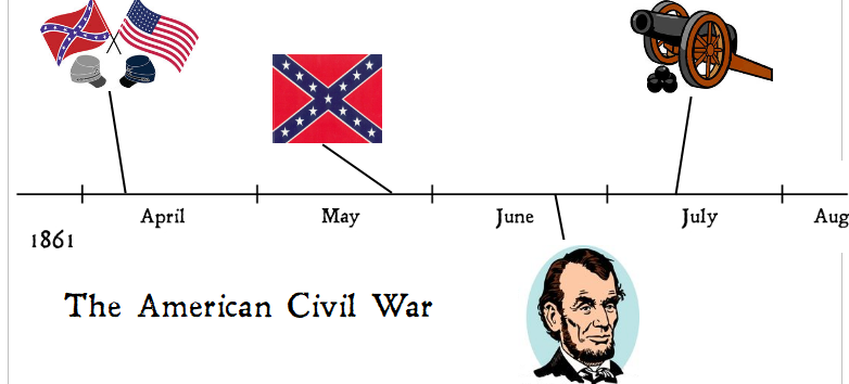 free civil war timeline printable pages for secular homeschool